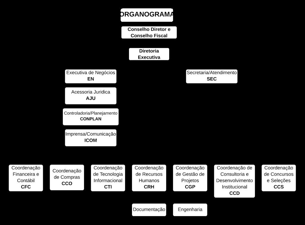 Organograma - FADESP
